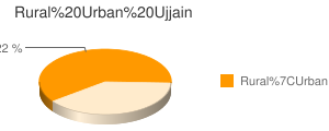 Ujjain census population